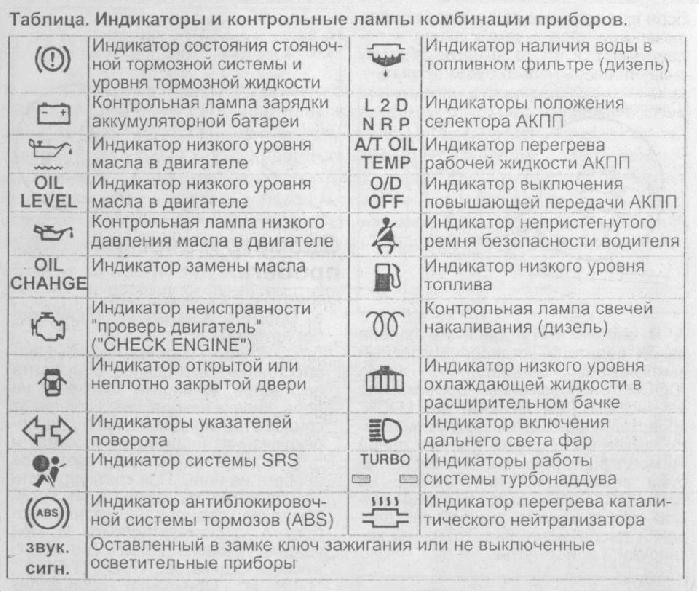 Контрольные лампы на панели Клуб любителей микроавтобусов и  индикаторы jpg