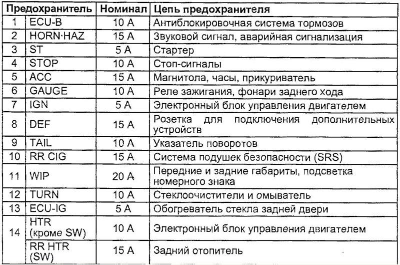 Схема предохранителей фольксваген т 4.