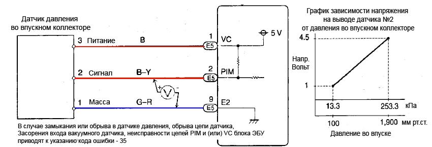 Схема подключения датчика давления во впускном коллекторе к блоку ЭБУ. от давления во впускном коллекторе.