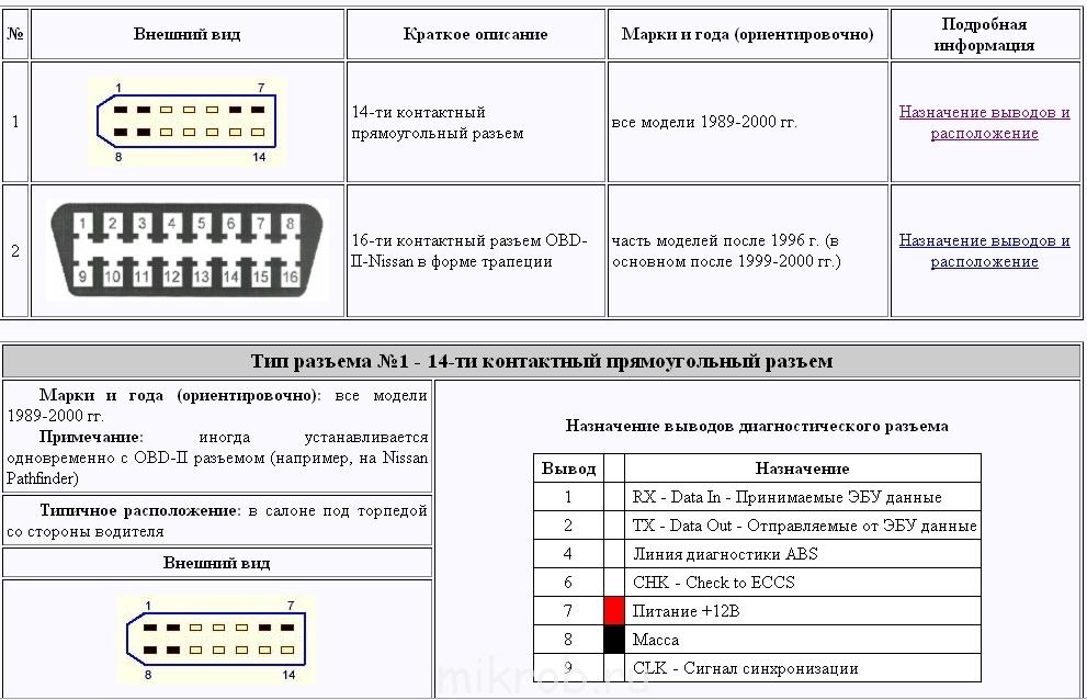 Компьюторная диагностика с помощью Nissan Consult - Страница