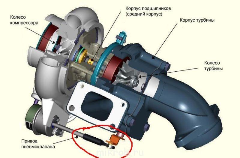 навоз отличается турбокомпрессор дизельного двигателя картинки муслин серебряными